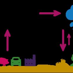 emissiegegevens